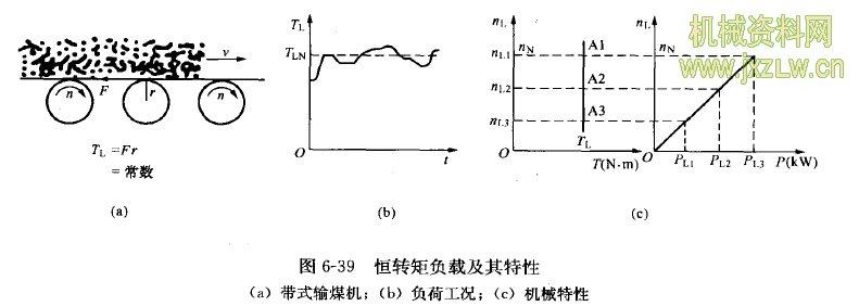 任务3 带式输煤机变须调速控制  带式输煤机的阻转矩TL的大小与传输速度无关,任何转速下转矩总保持恒定或基本恒定。所以属于恒转矩负载,如图6-38所示。例如注塑机、运输机械、传送带、喂料机、搅拌机、挤压机及加工机械的行走机构等摩擦类负载,这类负载采用通用变频器控制的目的是实现设备自动化、提高劳动生产率、提高产品质量。 变频器拖动恒转矩负载时,低速下的转矩要足够大,并且有足够的过载能力。如果需要在低速下稳速运行,应该考虑通用异步电动机的散热能力,避免电动机的温升过高。当在低速且负载较重的情况下,为提高转矩提