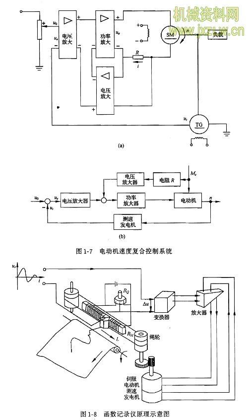 电动机速度复合控制系统