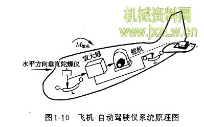 飞机一自动驾驶仪系统原理图
