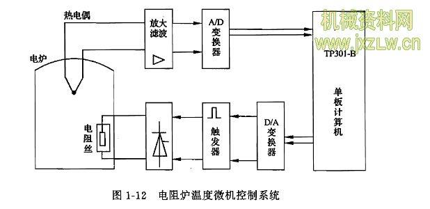 图1-12为某工厂电阻炉微型计算机温度控制系统原理