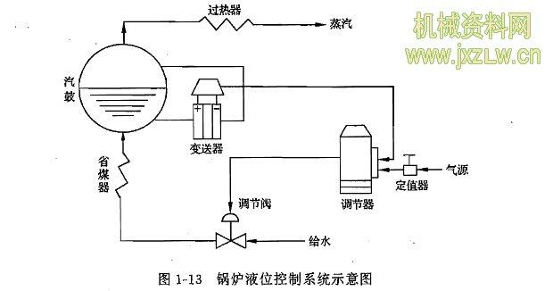 用于工业生产中炉温控制的微型计算机控制系统,具有精度高、功能强、经济性好、无噪声、显示醒目、读数直观、打印存档方便、操作简单、灵活性和适应性好等一系列优点.用微型计算机控制系统代替模拟式控制系统是今后工业过程控制的发展方向。图1-12为某工厂电阻炉微型计算机温度控制系统原理示意图。图中,电阻丝通过晶闸管主电路加热,炉温期望值用计算机键盘预先设置,炉温实际值由热电偶检测,并转换成电压,经放大、滤波后,由A/D变换器将模拟量变换为效字量送入计算机,在计算机中与所设置的温度期望值比较后产生偏差信号,计算机便根据