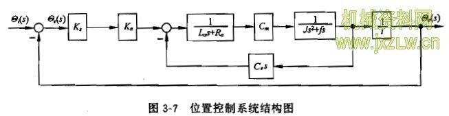那么在不考虑负载力矩的情况下,位置控制系统的开环传