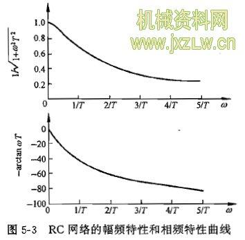 rc网络的幅频特性和相频特性曲线
