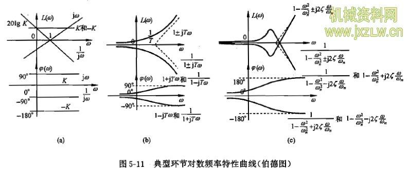 典型环节与开环系统的频率特性