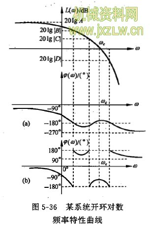 某系统开环对数频率特性曲线