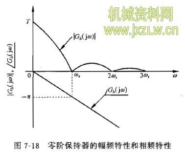 零阶保持器的幅频特性和相频特性